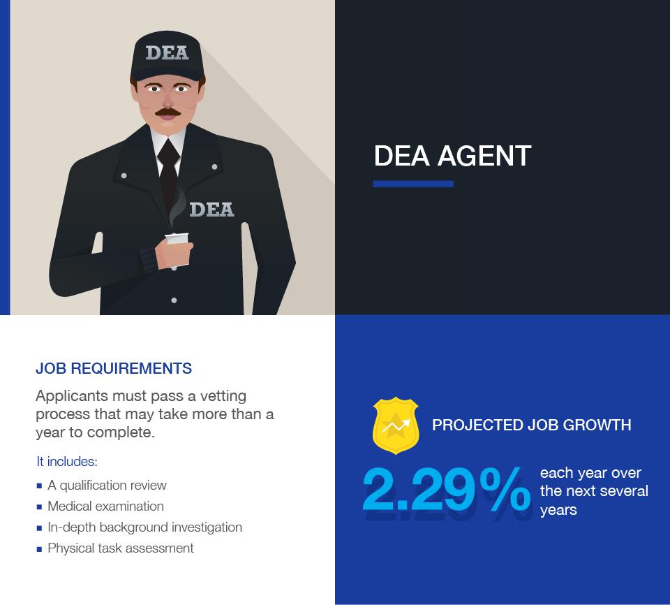 Criminal Justice Careers: DEA Agent