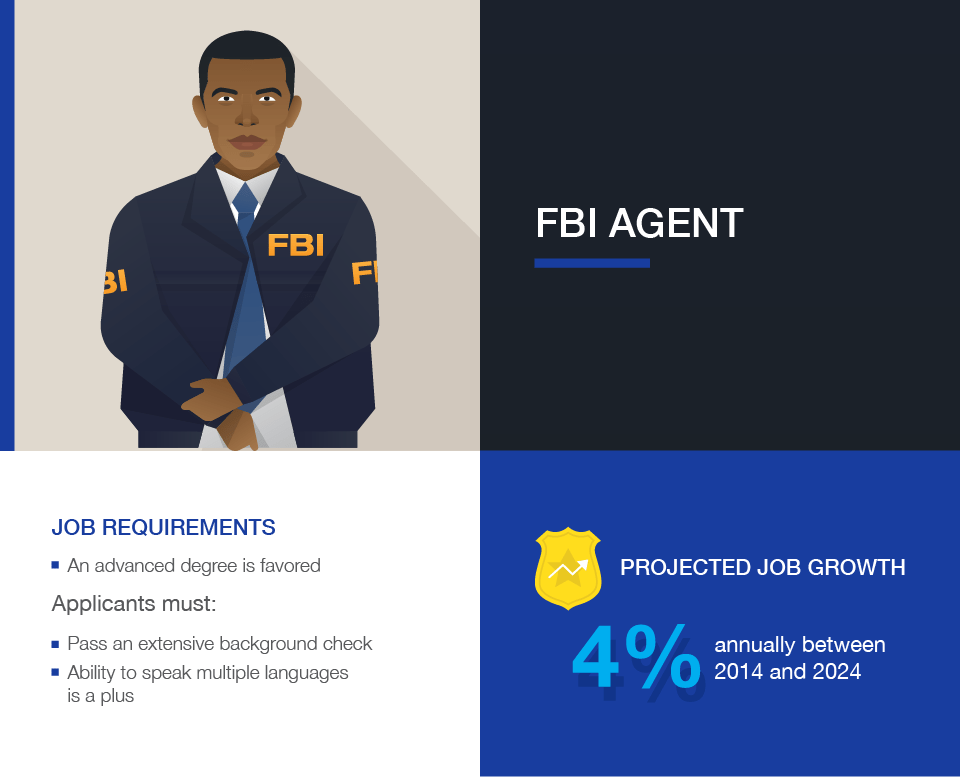 Criminal Justice Careers: FBI (Federal Bureau of Investigation) Agent