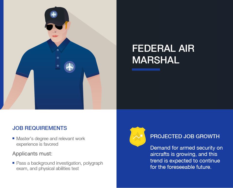 Criminal Justice Careers: Federal Air Marshal