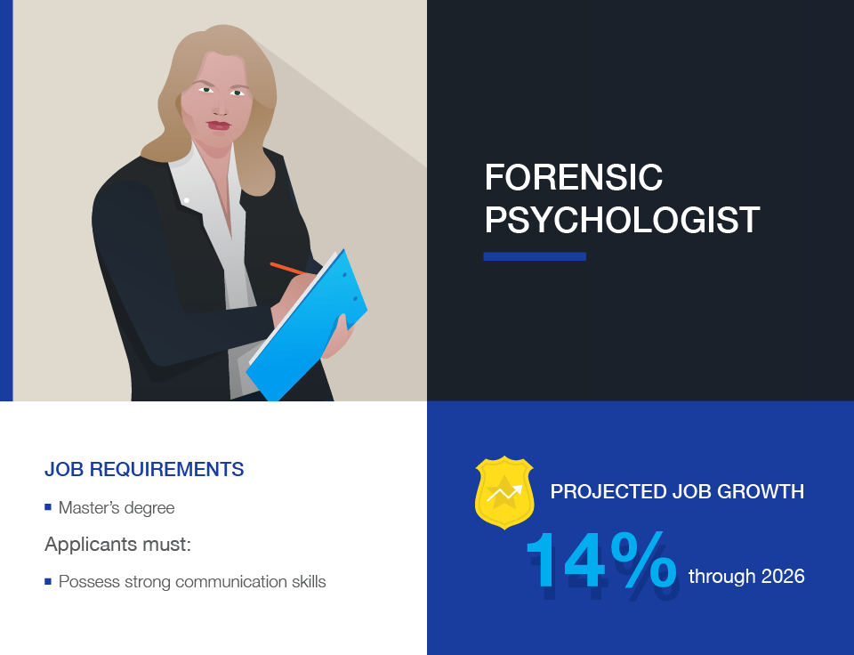 Criminal Justice Careers: Forensic Psychologist
