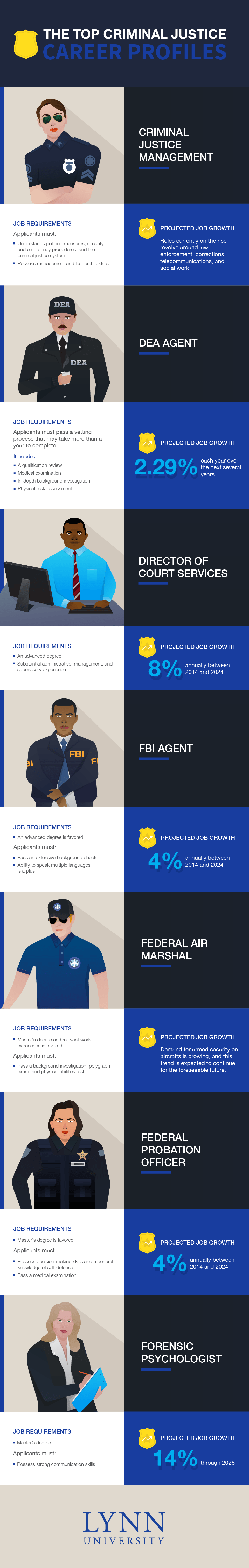 Top 7 Criminal Justice Career Profiles | CareerMetis.com